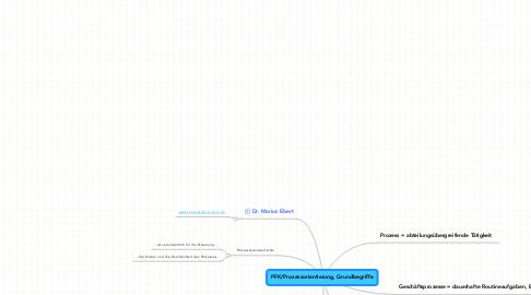 Mind Map: PFK/Prozessorientierung, Grundbegriffe