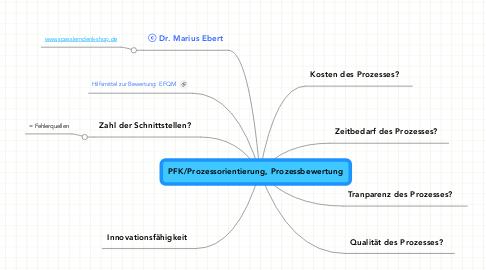 Mind Map: PFK/Prozessorientierung, Prozessbewertung