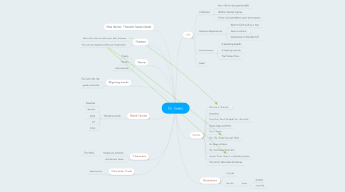 Mind Map: Dr. Suess