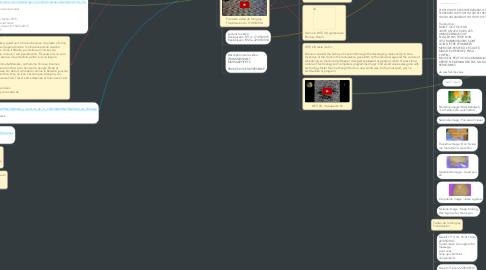 Mind Map: Mystère des internets