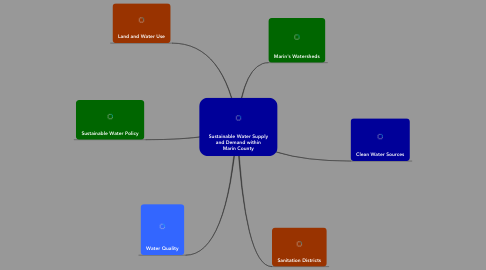Mind Map: Sustainable Water Supplyand Demand withinMarin County