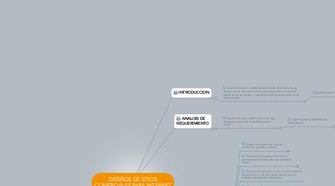 Mind Map: DISEÑOS DE SITIOS COMERCIALES PARA INTERNET