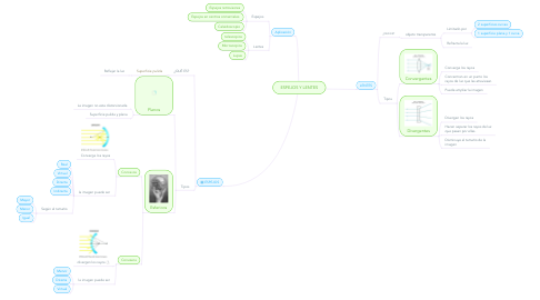 Mind Map: ESPEJOS Y LENTES
