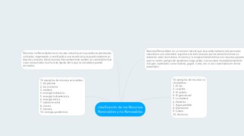 Mind Map: clasificación de los Recursos Renovables y no Renovables