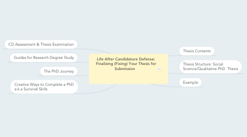 Mind Map: Life After Candidature Defense: Finalizing (Fixing) Your Thesis for Submission