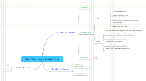 Mind Map: Class 3: Beginning the Research Process