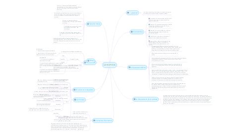 Mind Map: LA NOTICIA