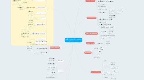 Mind Map: Quản lý kinh doanh trên hiSella - các phần có thể nâng cao