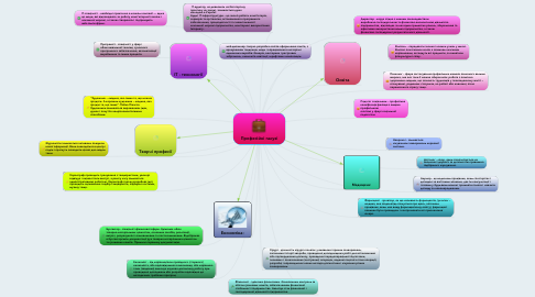 Mind Map: Професійні галузі