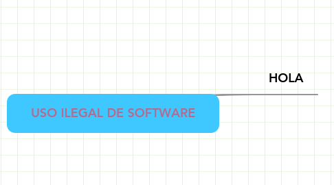 Mind Map: USO ILEGAL DE SOFTWARE
