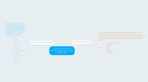 Mind Map: CLASIFICACION DE LOS RECURSOS RENOVABLE Y NO RENOVABLE