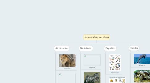 Mind Map: los animales y sus clases