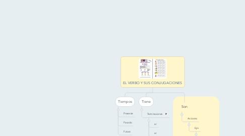 Mind Map: EL VERBO Y SUS CONJUGACIONES