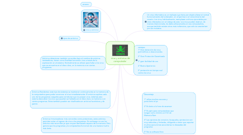 Mind Map: virus y antivirus de computador
