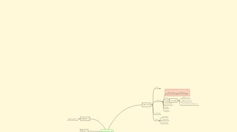 Mind Map: Enterprise IT