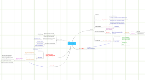 Mind Map: PHY111 Sum '10 Saaiqa Maredia