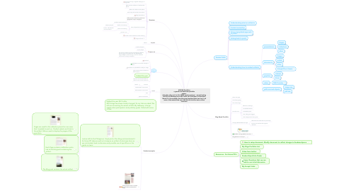 Mind Map: SSIS MS Portfolios a growth and showcase portfolio