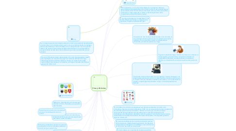 Mind Map: Virus y Antivirus
