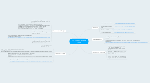 Mind Map: The Influence of Lester Young