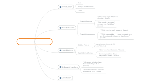 Mind Map: FIFA's Financial Corruption
