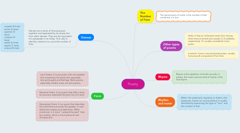 Mind Map: Poetry