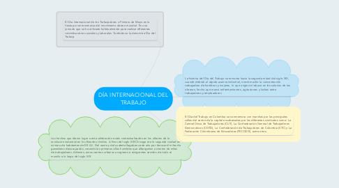 Mind Map: DÍA INTERNACIONAL DEL TRABAJO