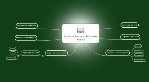 Mind Map: Juicios orales en el Estado de Tabasco