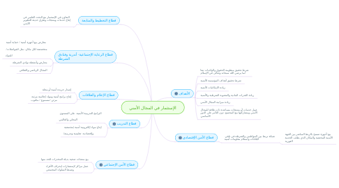 Mind Map: الإستثمار في المجال الأمني
