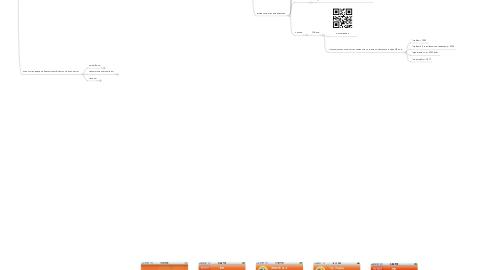 Mind Map: Мобильные приложения - завтра уже наступило