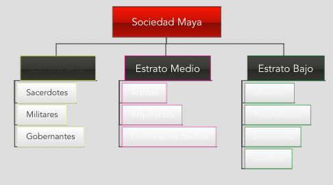 Mind Map: Sociedad Maya