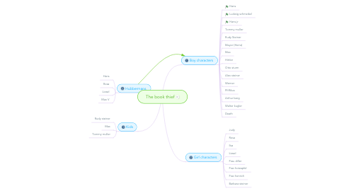 Mind Map: The book thief