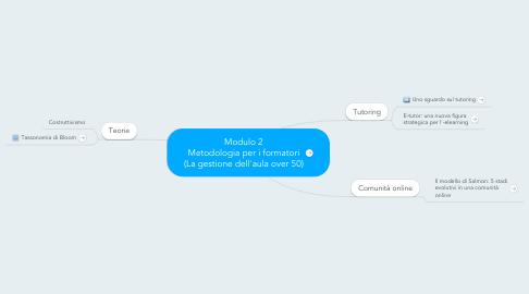 Mind Map: Modulo 2 Metodologia per i formatori (La gestione dell'aula over 50)