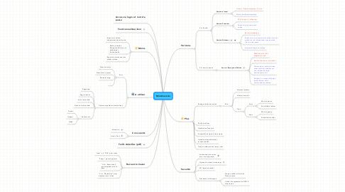 Mind Map: Mindmeister
