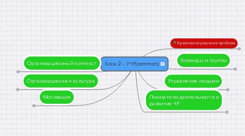 Mind Map: Блок 2 - УЧР(common)
