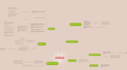 Mind Map: REDES CONMUTADAS