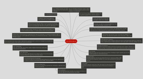Mind Map: virus informaticos