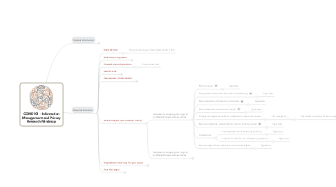 Mind Map: COMS101 - Information Management and Privacy Research Mindmap