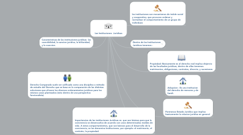 Mind Map: Las Instituciones  Juridicas