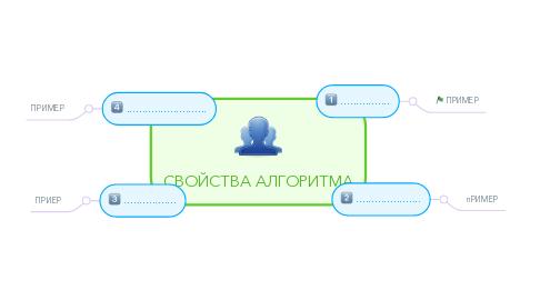 Mind Map: СВОЙСТВА АЛГОРИТМА