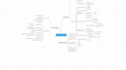 Mind Map: Réseaux sociaux et SCUIO