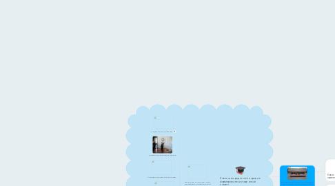 Mind Map: Формирование исторической памяти подрастающего поколения в условиях современного общества