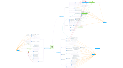 Mind Map: Reweb