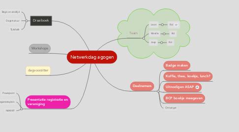Mind Map: Netwerkdag agogen