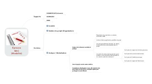 Mind Map: Épreuve BAC (Modalité)