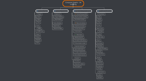 Mind Map: Computer Graphic - 3d modeling