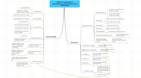 Mind Map: 7di030  De organisatie ter ondersteuning van de 6 projecten en 7e reflectiedag