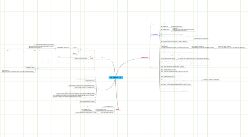 Mind Map: USB Disk Ejector V1.2