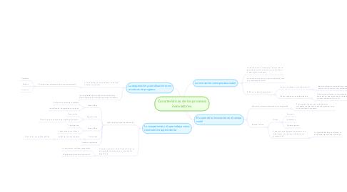 Mind Map: Características de los procesos innovadores.