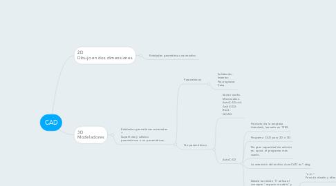 Mind Map: CAD