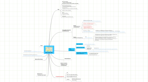 Mind Map: Open Citizen Map